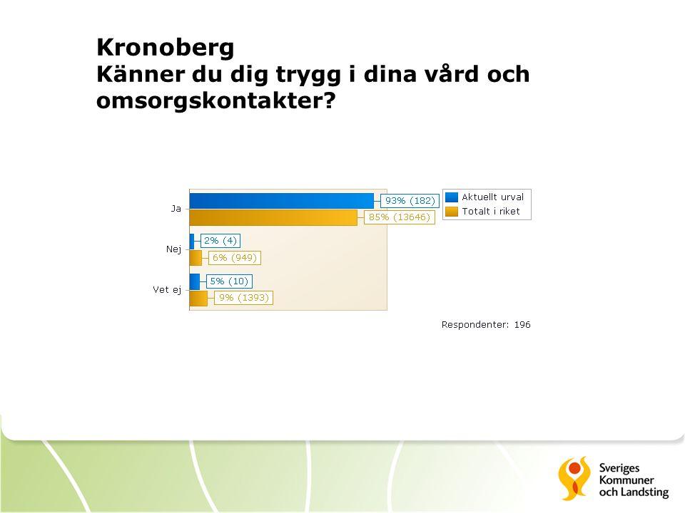 Kronoberg Känner du dig trygg i dina vård och omsorgskontakter?