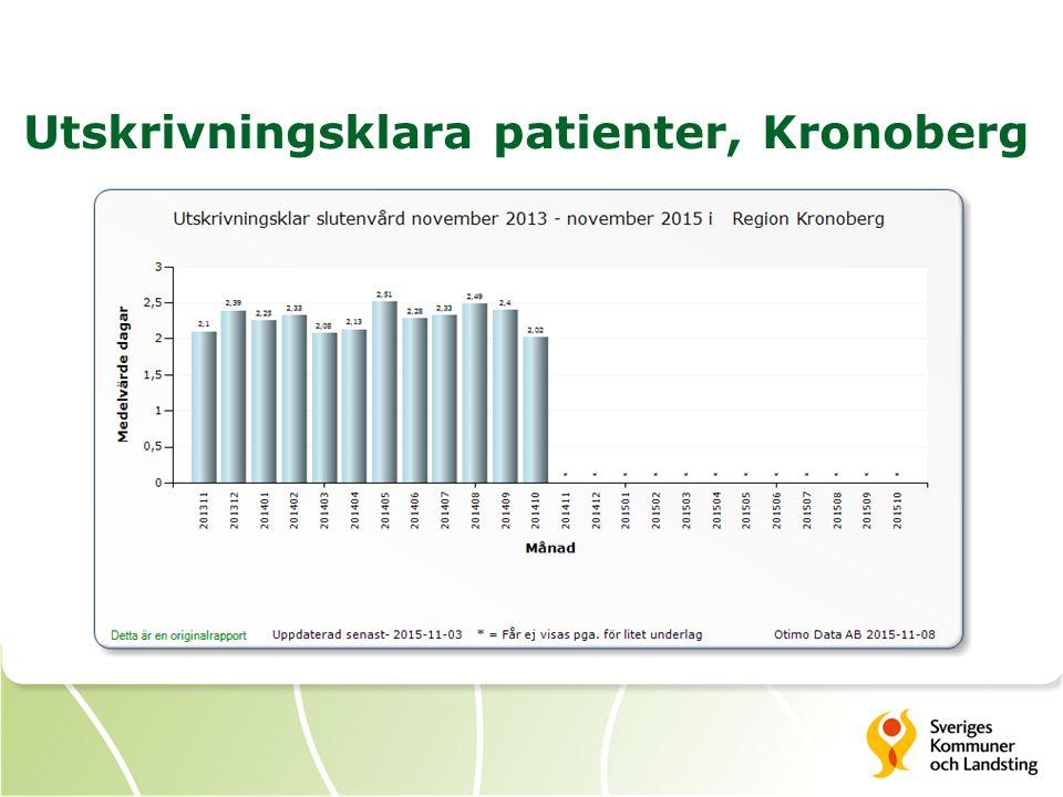 Utskrivningsklara patienter, Kronoberg