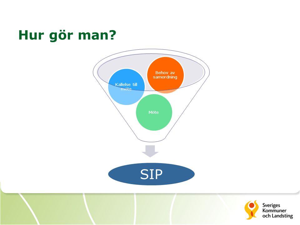 Hur gör man Möte Kallelse till möte Behov av samordning SIP