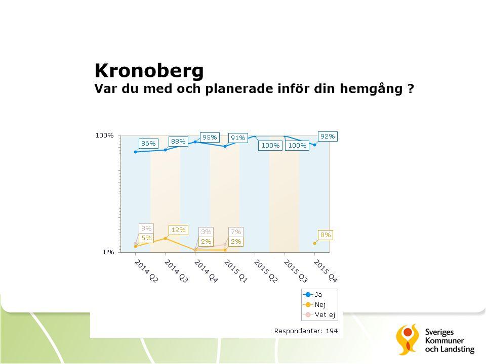 Kronoberg Var du med och planerade inför din hemgång ?