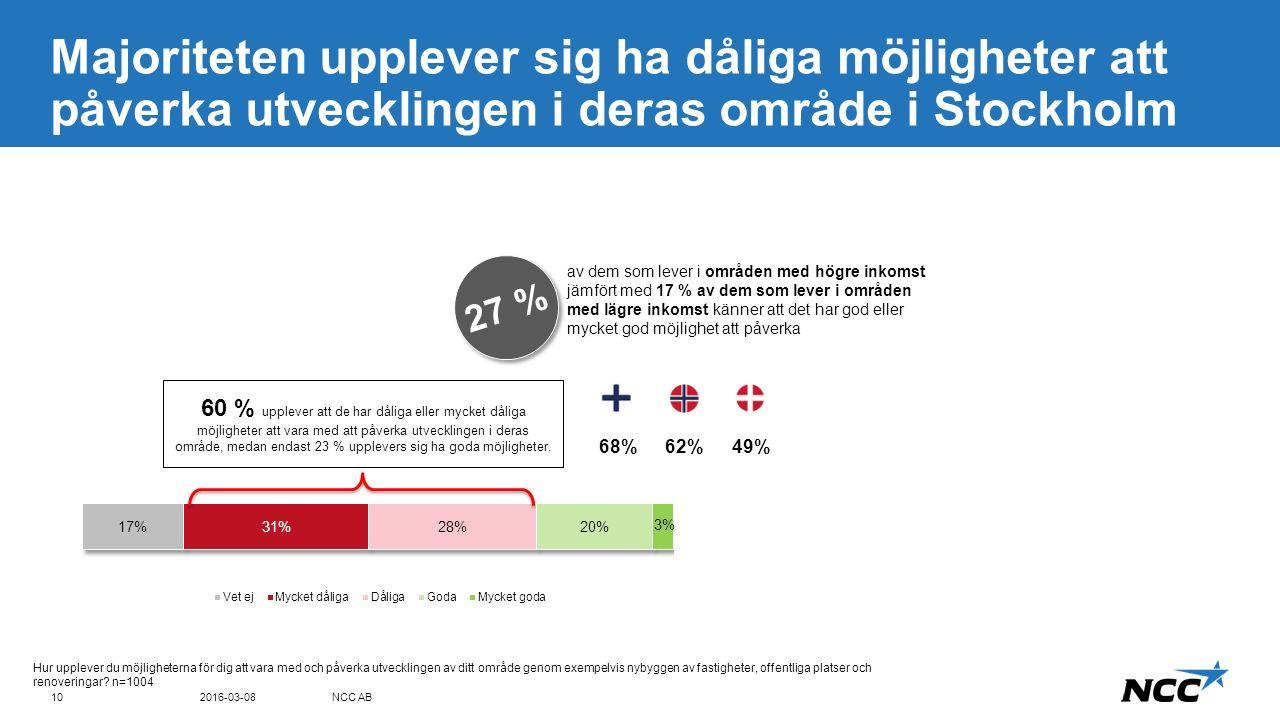 Title and content Blue top Majoriteten upplever sig ha dåliga möjligheter att påverka utvecklingen i deras område i Stockholm 2016-03-08NCC AB10 Hur upplever du möjligheterna för dig att vara med och påverka utvecklingen av ditt område genom exempelvis nybyggen av fastigheter, offentliga platser och renoveringar.