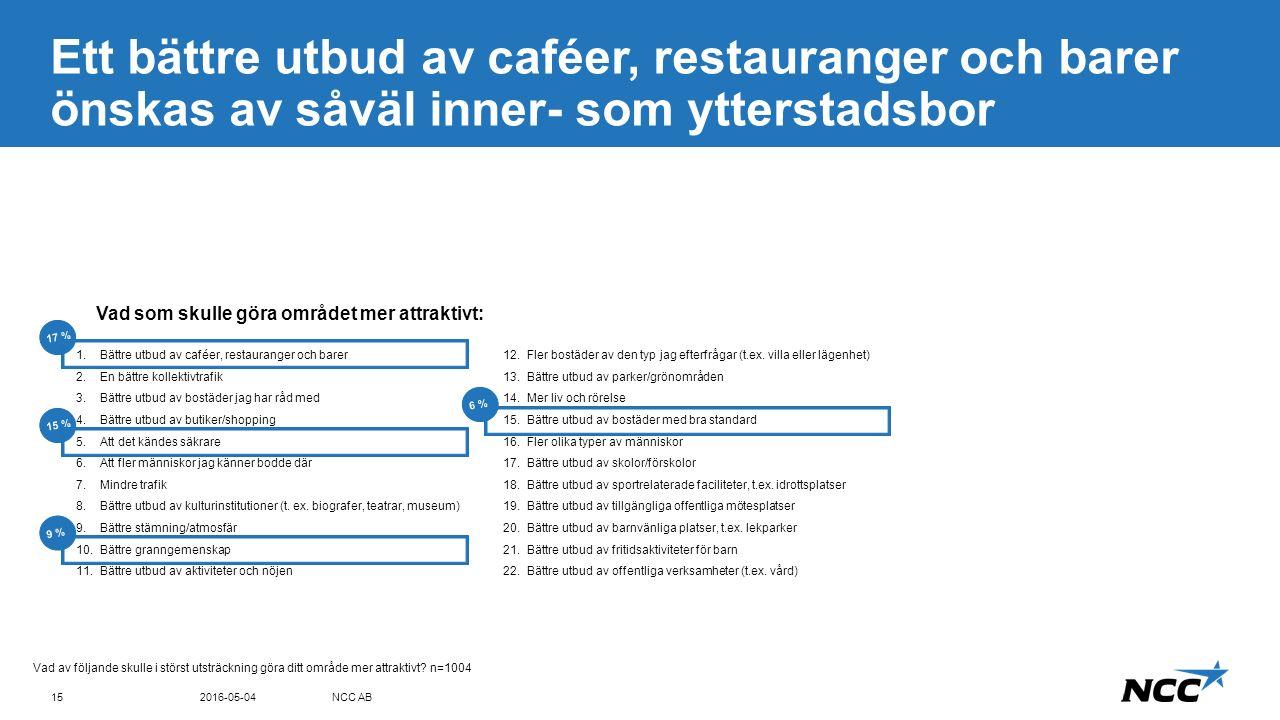 Title and content Blue top Ett bättre utbud av caféer, restauranger och barer önskas av såväl inner- som ytterstadsbor 2016-05-04NCC AB15 Vad av följande skulle i störst utsträckning göra ditt område mer attraktivt.