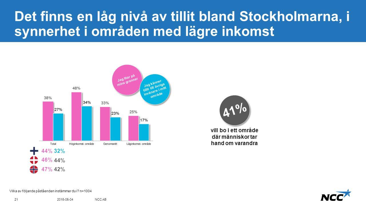 Title and content Blue top Det finns en låg nivå av tillit bland Stockholmarna, i synnerhet i områden med lägre inkomst 2016-05-04NCC AB21 Vilka av följande påståenden instämmer du i.