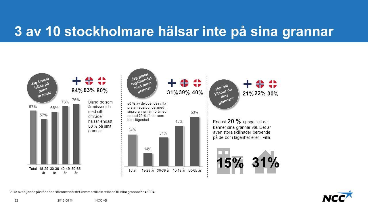 Title and content Blue top 3 av 10 stockholmare hälsar inte på sina grannar 2016-05-04NCC AB22 Vilka av följande påståenden stämmer när det kommer till din relation till dina grannar.