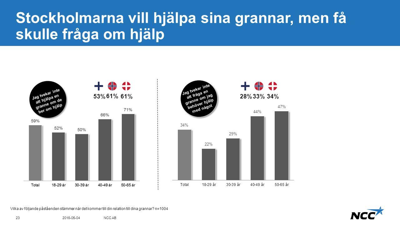 Title and content Blue top Stockholmarna vill hjälpa sina grannar, men få skulle fråga om hjälp 2016-05-04NCC AB23 Vilka av följande påståenden stämmer när det kommer till din relation till dina grannar.