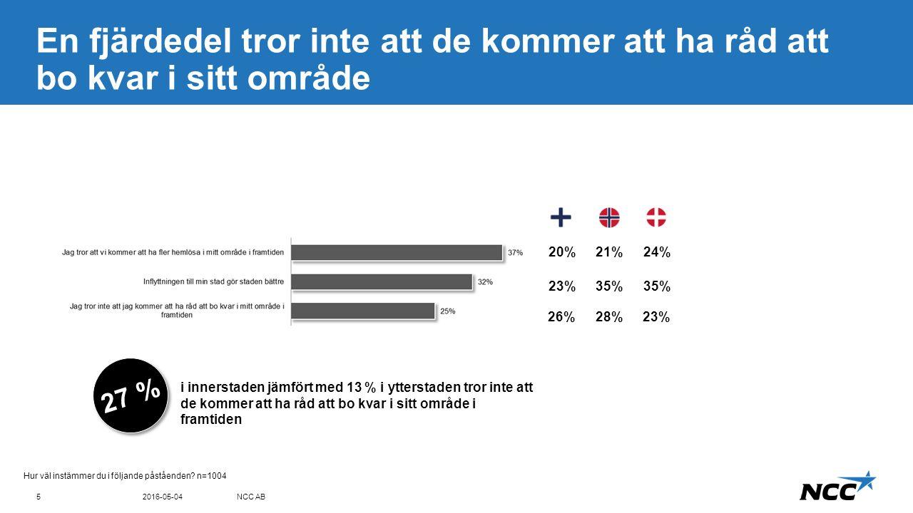 Title and content Blue top 4 av 10 stockholmare känner sig inte säkra i vissa delar av staden 2016-05-04NCC AB6 Finns det områden i din stad som du… …av de som åker bil till jobbet 19% …av de som åker kommunalt till jobbet 32% …av de i områden med hög inkomst 21% …av de i områden med låg inkomst 28% …av de med båda föräldrarna födda i Sverige 24% …av de med en eller båda föräldrarna födda utomlands 21% …av de mellan 50-65 år 12% …av de mellan 18-29 år …av de mellan 18-29 år 19% Kvinnor känner sig något mindre säkra än män, och yngre något mindre säkra än äldre.