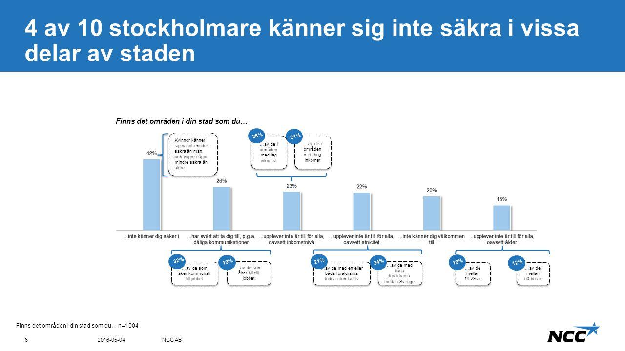 Title and content Blue top Känslan av säkerhet är framförallt ett problem i områden med lägre inkomst 2016-05-04NCC AB7 Vilka av följande påståenden instämmer du i.