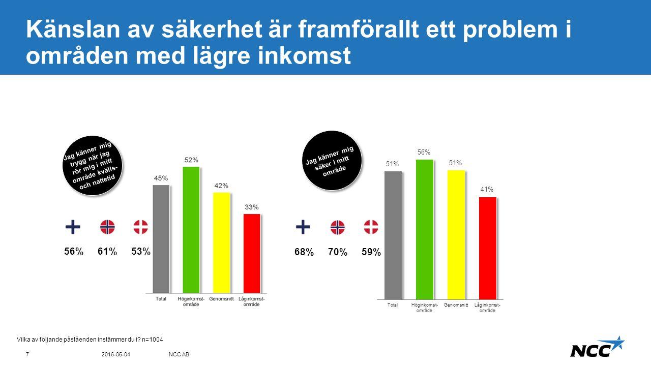 Title and content Blue top Köpenhamnsborna upplever sig vara säkrare 2016-03-08NCC AB8...inte känner dig säker i...har svårt att ta dig till, p.g.a.