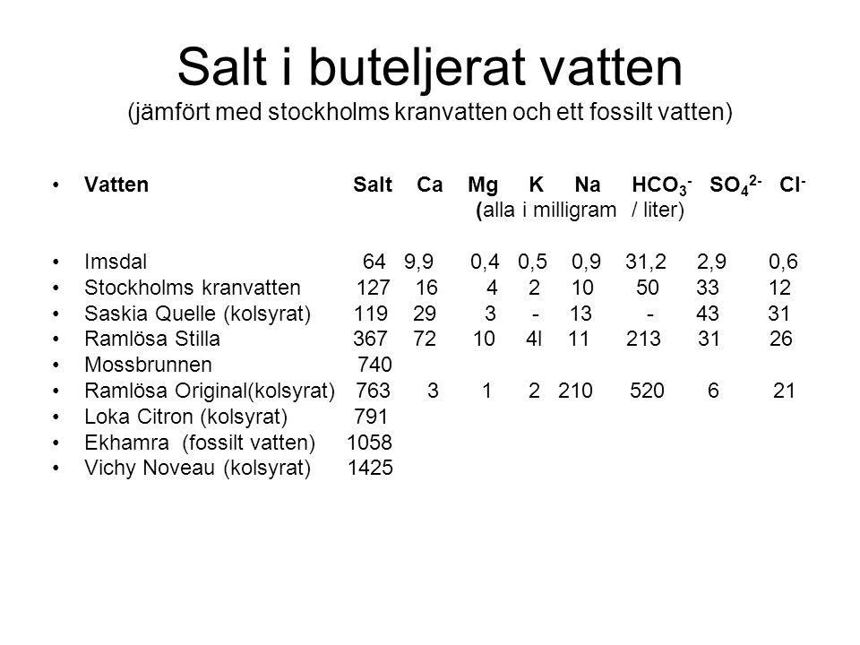 Salt i buteljerat vatten (jämfört med stockholms kranvatten och ett fossilt vatten) Vatten Salt Ca Mg K Na HCO 3 - SO 4 2- Cl - (alla i milligram / liter) Imsdal 64 9,9 0,4 0,5 0,9 31,2 2,9 0,6 Stockholms kranvatten 127 16 4 2 10 50 33 12 Saskia Quelle (kolsyrat) 119 29 3 - 13 - 43 31 Ramlösa Stilla 367 72 10 4l 11 213 31 26 Mossbrunnen 740 Ramlösa Original(kolsyrat) 763 3 1 2 210 520 6 21 Loka Citron (kolsyrat) 791 Ekhamra (fossilt vatten) 1058 Vichy Noveau (kolsyrat) 1425
