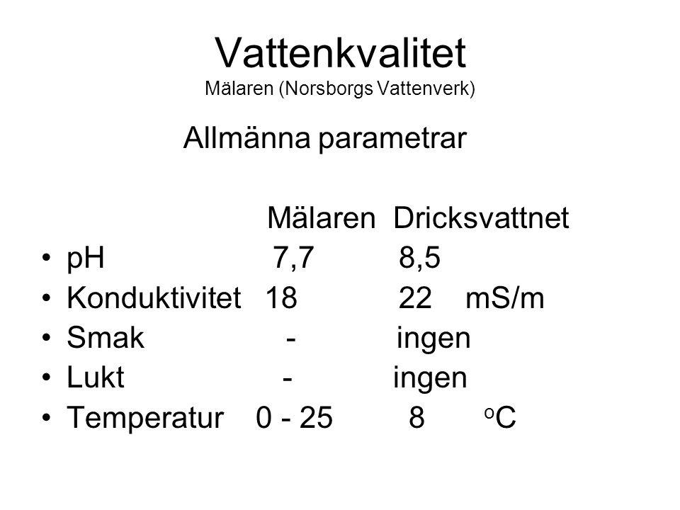 Vattenkvalitet Mälaren (Norsborgs Vattenverk) Allmänna parametrar Mälaren Dricksvattnet pH 7,7 8,5 Konduktivitet 18 22 mS/m Smak - ingen Lukt - ingen Temperatur 0 - 25 8 o C