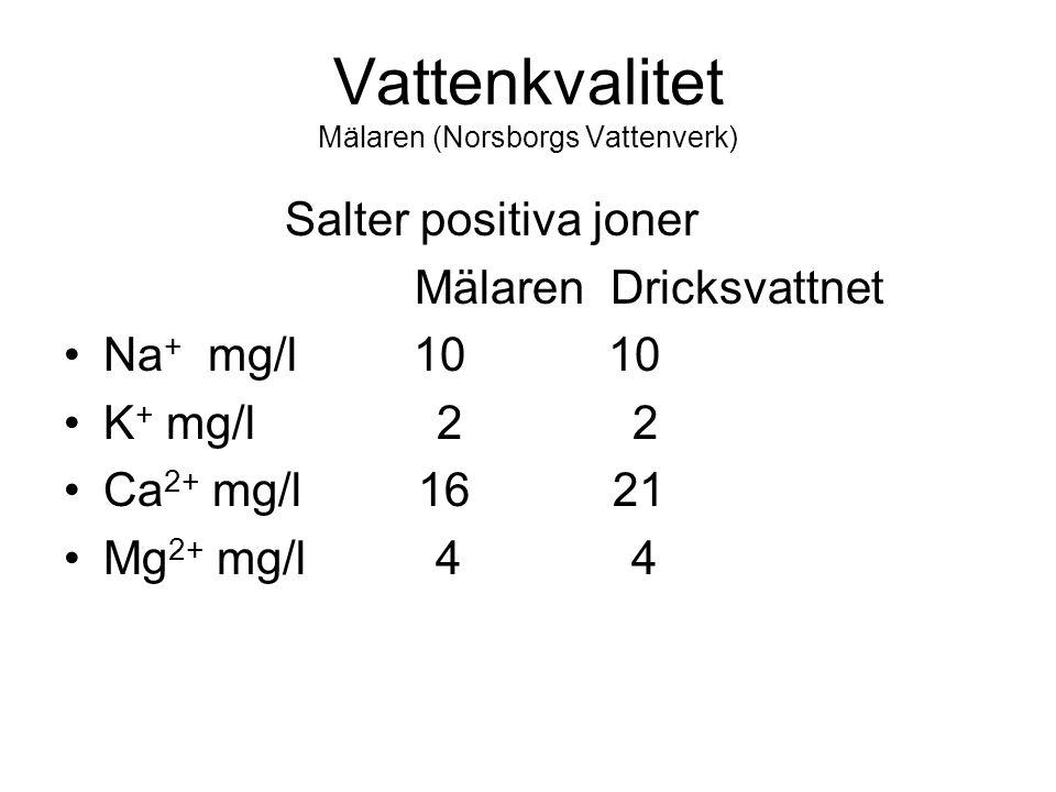Vattenkvalitet Mälaren (Norsborgs Vattenverk) Salter positiva joner Mälaren Dricksvattnet Na + mg/l 10 10 K + mg/l 2 2 Ca 2+ mg/l 16 21 Mg 2+ mg/l 4 4