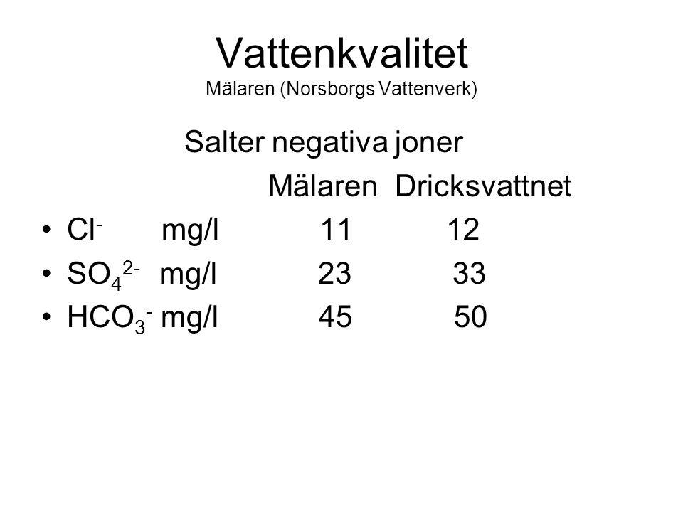 Vattenkvalitet Mälaren (Norsborgs Vattenverk) Salter negativa joner Mälaren Dricksvattnet Cl - mg/l 11 12 SO 4 2- mg/l 23 33 HCO 3 - mg/l 45 50