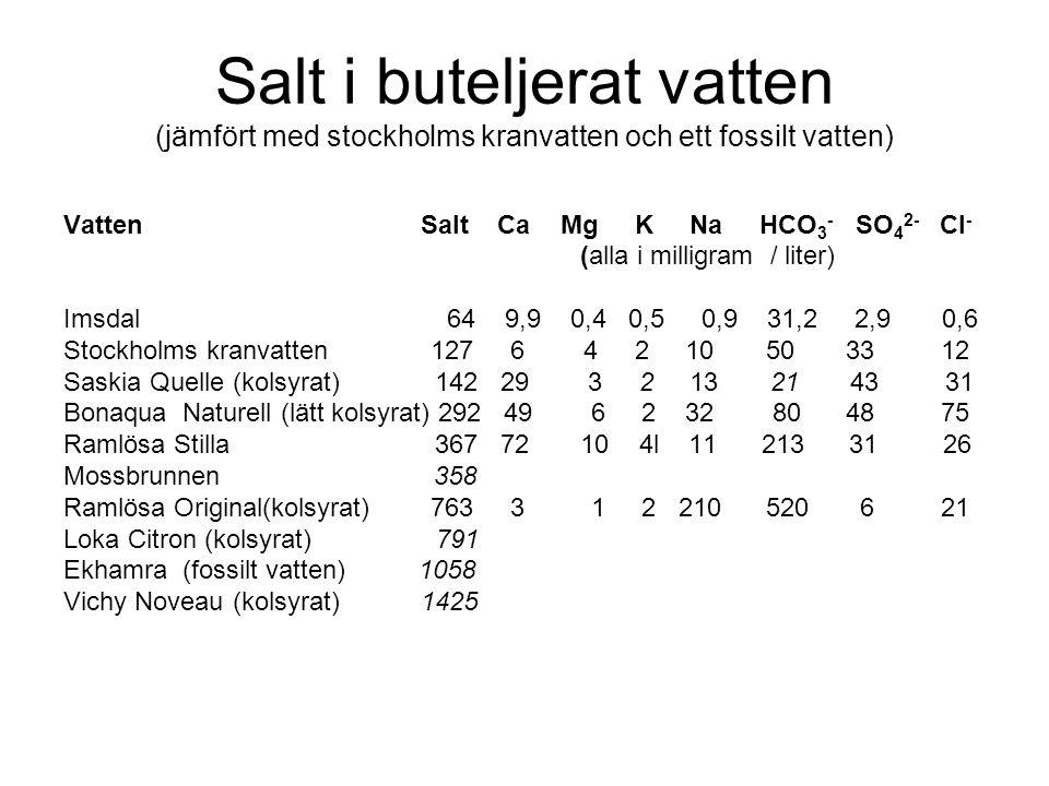 Salt i buteljerat vatten (jämfört med stockholms kranvatten och ett fossilt vatten) Vatten Salt Ca Mg K Na HCO 3 - SO 4 2- Cl - (alla i milligram / liter) Imsdal 64 9,9 0,4 0,5 0,9 31,2 2,9 0,6 Stockholms kranvatten 127 6 4 2 10 50 33 12 Saskia Quelle (kolsyrat) 142 29 3 2 13 21 43 31 Bonaqua Naturell (lätt kolsyrat) 292 49 6 2 32 80 48 75 Ramlösa Stilla 367 72 10 4l 11 213 31 26 Mossbrunnen 358 Ramlösa Original(kolsyrat) 763 3 1 2 210 520 6 21 Loka Citron (kolsyrat) 791 Ekhamra (fossilt vatten) 1058 Vichy Noveau (kolsyrat) 1425