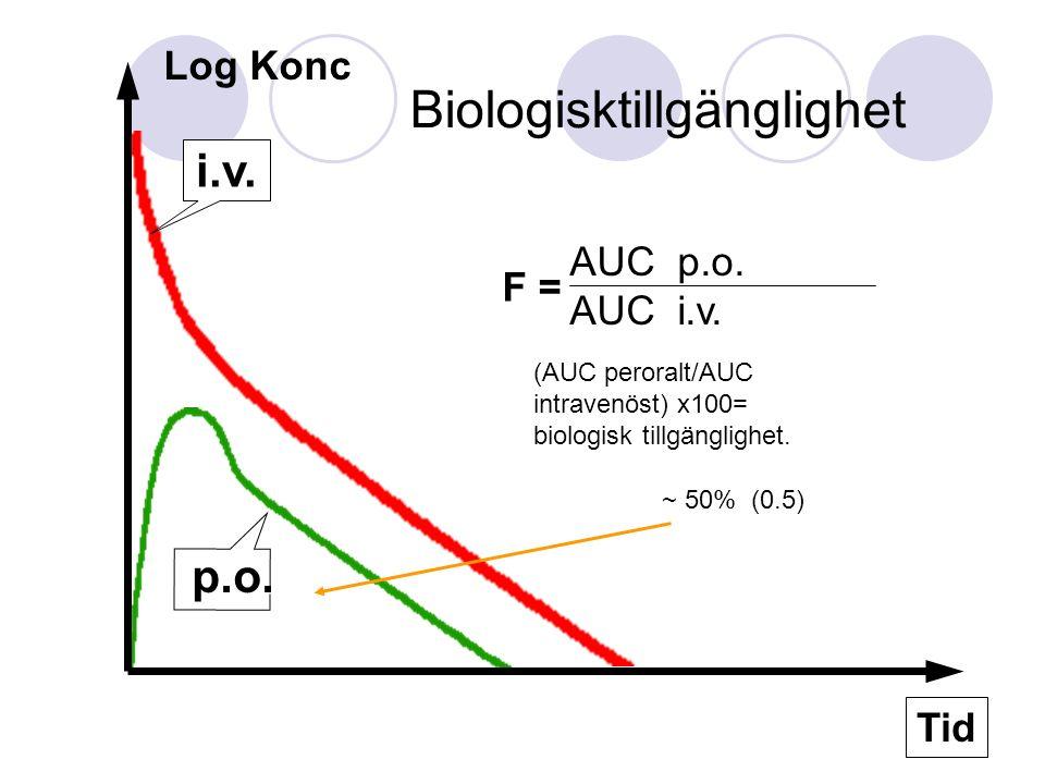 Tid Log Konc i.v. p.o. AUC p.o. AUC i.v. F = ~ 50% (0.5) Biologisktillgänglighet (AUC peroralt/AUC intravenöst) x100= biologisk tillgänglighet.