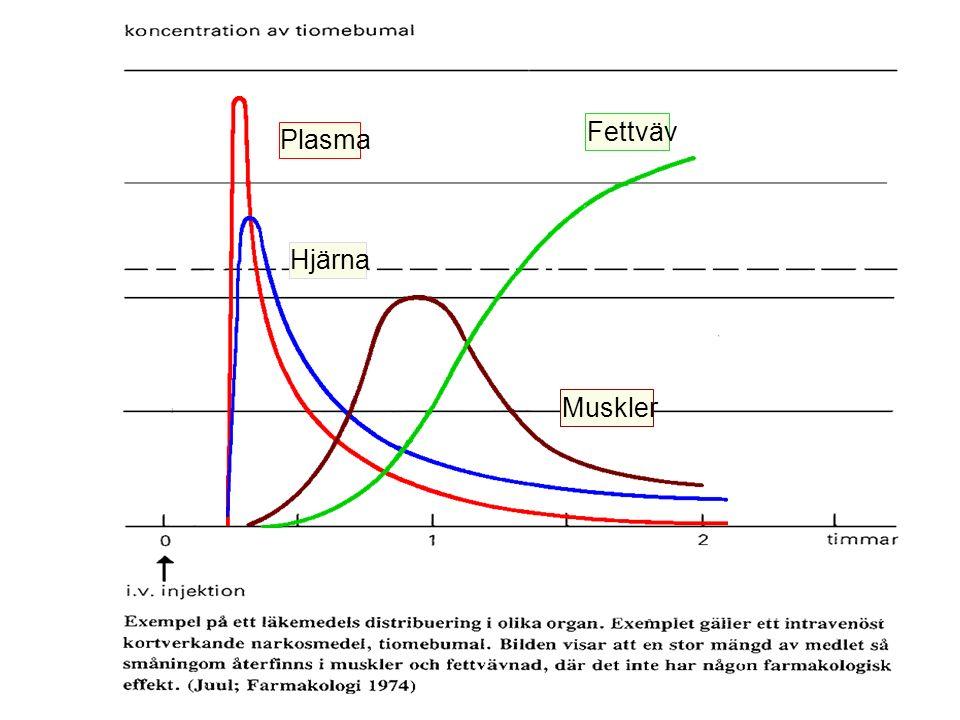 ABSORBTION ADMINISTRATION PLASMA Bound Form FREE FORM LOCUS OF ACTION RECEPTORS BOUND FREE TISSUE RESERVOIRS BOUND FREE EXCRETION BIOTRANSFORMATION Metabolites Farmakokinetikens delsteg i lådformat