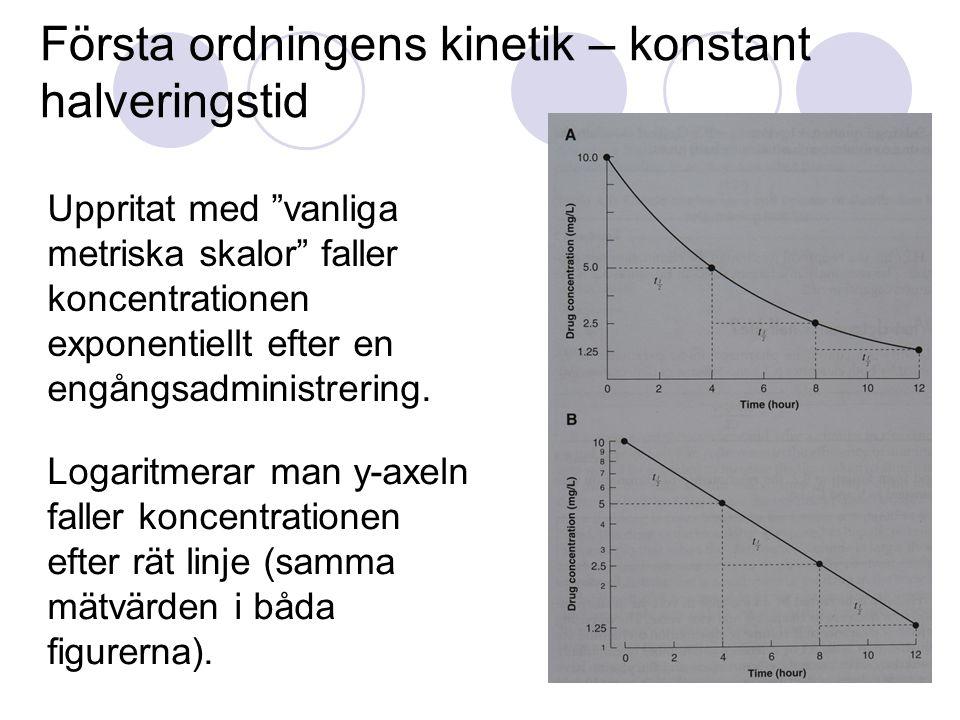 """Första ordningens kinetik – konstant halveringstid Uppritat med """"vanliga metriska skalor"""" faller koncentrationen exponentiellt efter en engångsadminis"""