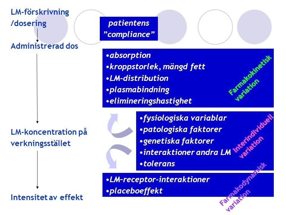 """LM-förskrivning /dosering Administrerad dos Intensitet av effekt LM-koncentration på verkningsstället patientens """"compliance"""" absorption kroppstorlek,"""