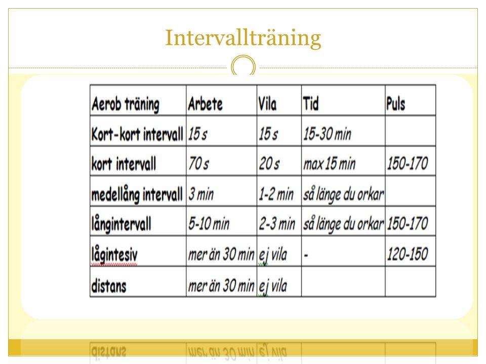 Intervallträning