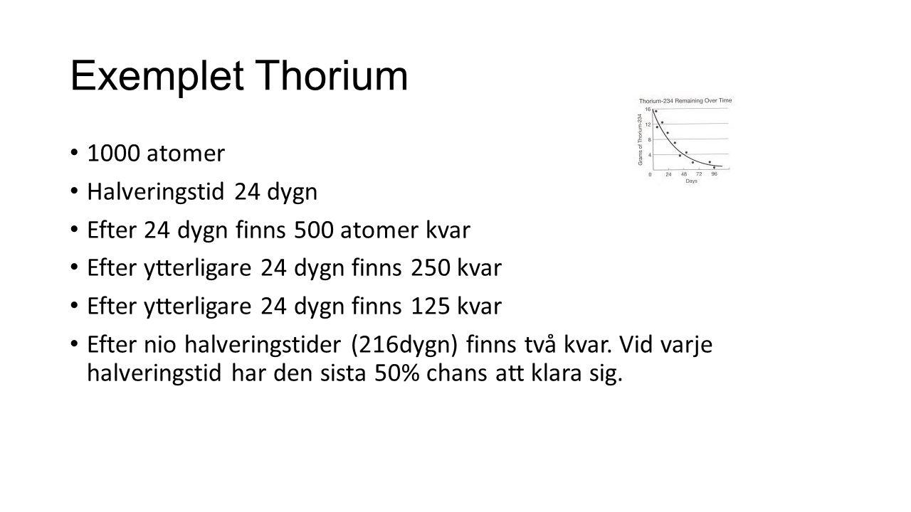 Exemplet Thorium 1000 atomer Halveringstid 24 dygn Efter 24 dygn finns 500 atomer kvar Efter ytterligare 24 dygn finns 250 kvar Efter ytterligare 24 d