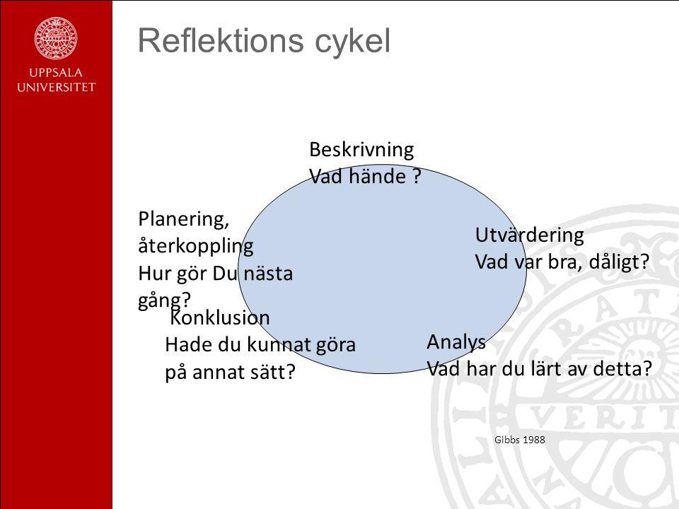 Reflektions cykel Beskrivning Vad hände ? Utvärdering Vad var bra, dåligt? Analys Vad har du lärt av detta? Gibbs 1988 Konklusion Hade du kunnat göra
