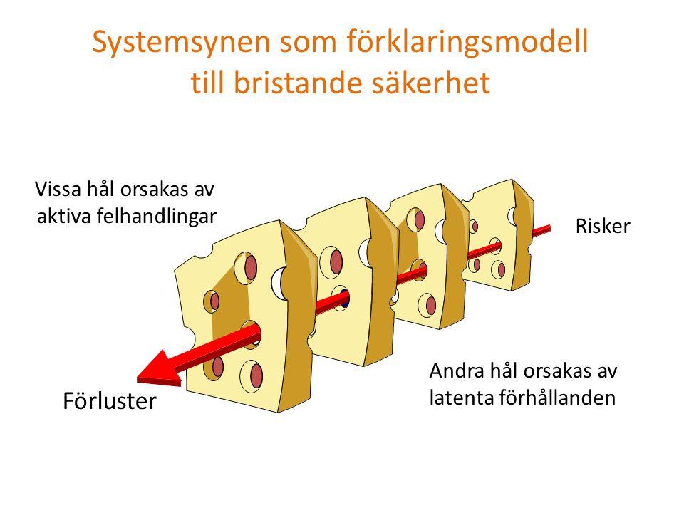 Systemsynen som förklaringsmodell till bristande säkerhet Vissa hål orsakas av aktiva felhandlingar Andra hål orsakas av latenta förhållanden Flera olika försvars-, barriär- och skyddsskikt Risker Förluster Risker