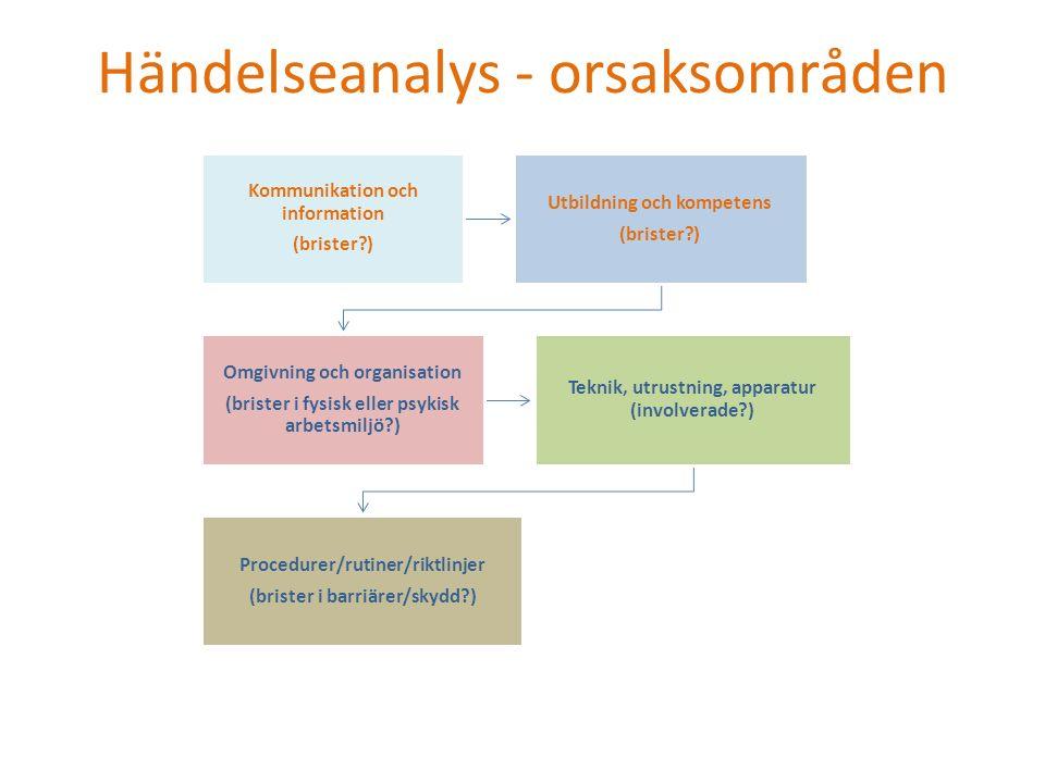 Händelseanalys - orsaksområden Kommunikation och information (brister?) Utbildning och kompetens (brister?) Omgivning och organisation (brister i fysi