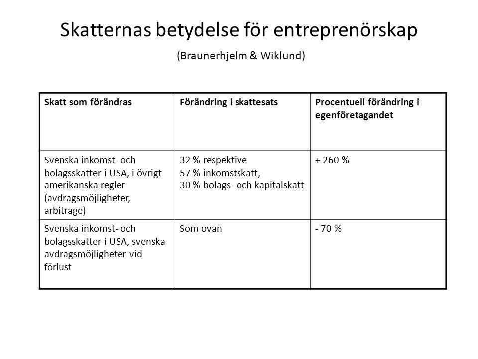 Skatternas betydelse för entreprenörskap (Braunerhjelm & Wiklund) Skatt som förändrasFörändring i skattesatsProcentuell förändring i egenföretagandet Svenska inkomst- och bolagsskatter i USA, i övrigt amerikanska regler (avdragsmöjligheter, arbitrage) 32 % respektive 57 % inkomstskatt, 30 % bolags- och kapitalskatt + 260 % Svenska inkomst- och bolagsskatter i USA, svenska avdragsmöjligheter vid förlust Som ovan- 70 %