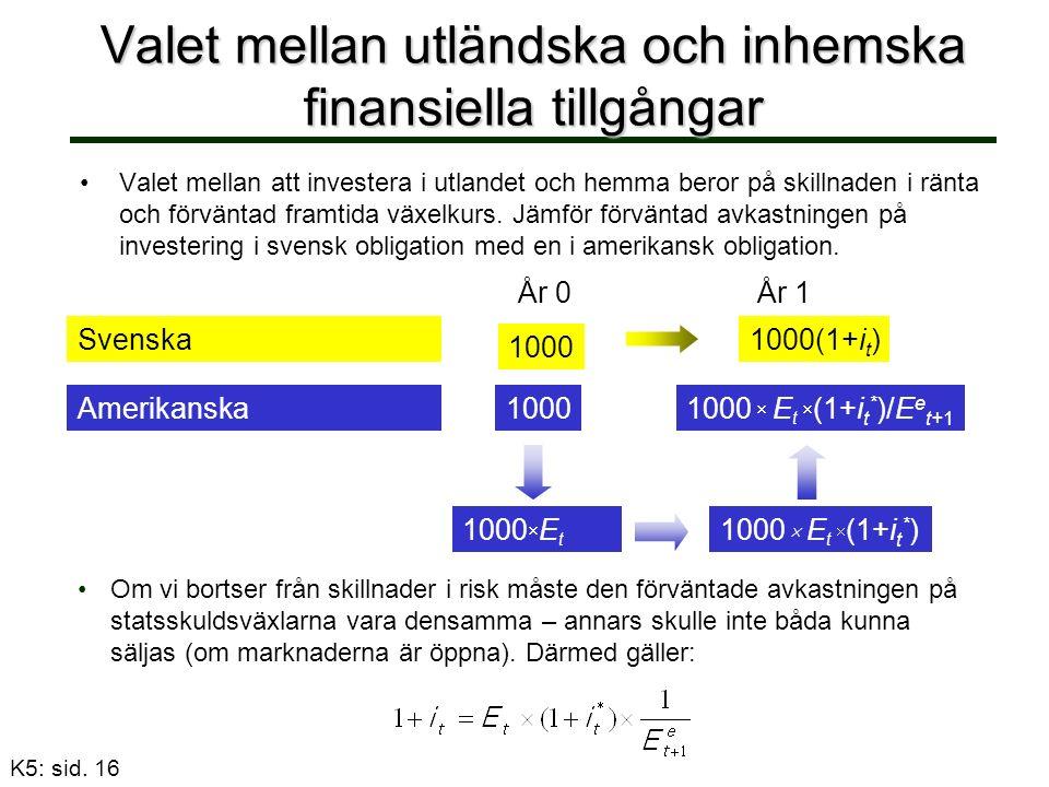 Valet mellan utländska och inhemska finansiella tillgångar Valet mellan att investera i utlandet och hemma beror på skillnaden i ränta och förväntad framtida växelkurs.
