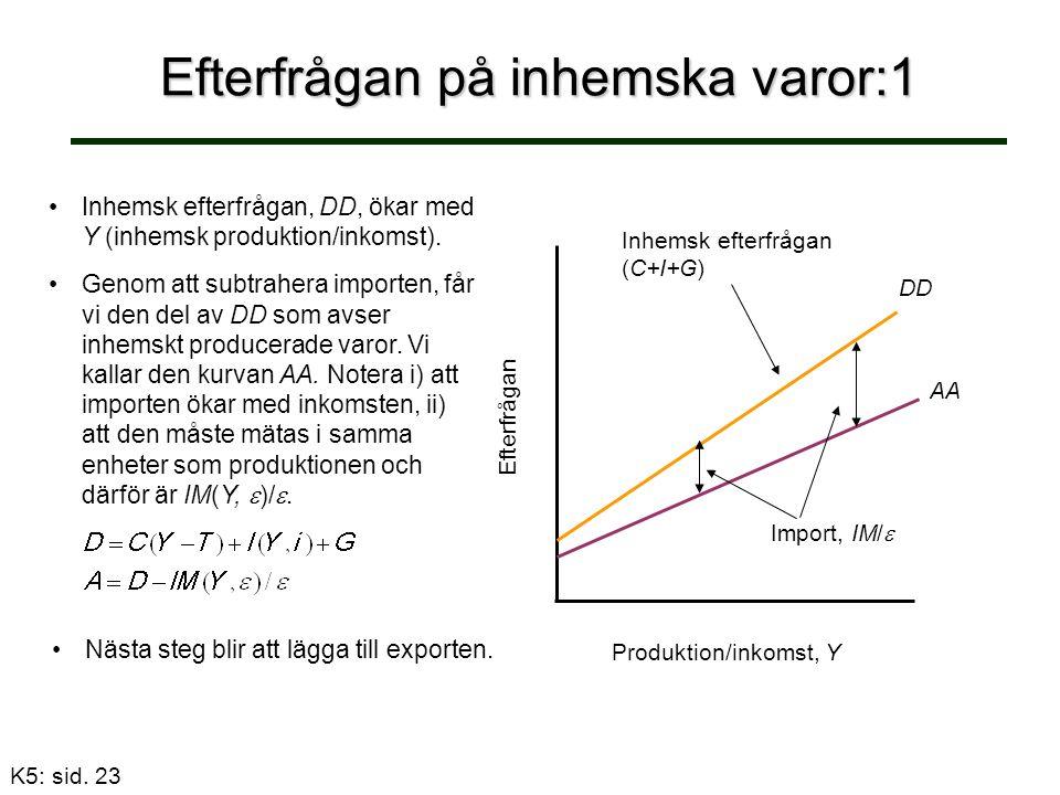Efterfrågan på inhemska varor:1 Inhemsk efterfrågan, DD, ökar med Y (inhemsk produktion/inkomst).
