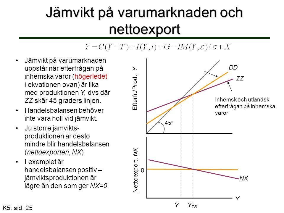 Jämvikt på varumarknaden och nettoexport Jämvikt på varumarknaden uppstår när efterfrågan på inhemska varor (högerledet i ekvationen ovan) är lika med produktionen Y, dvs där ZZ skär 45 graders linjen.