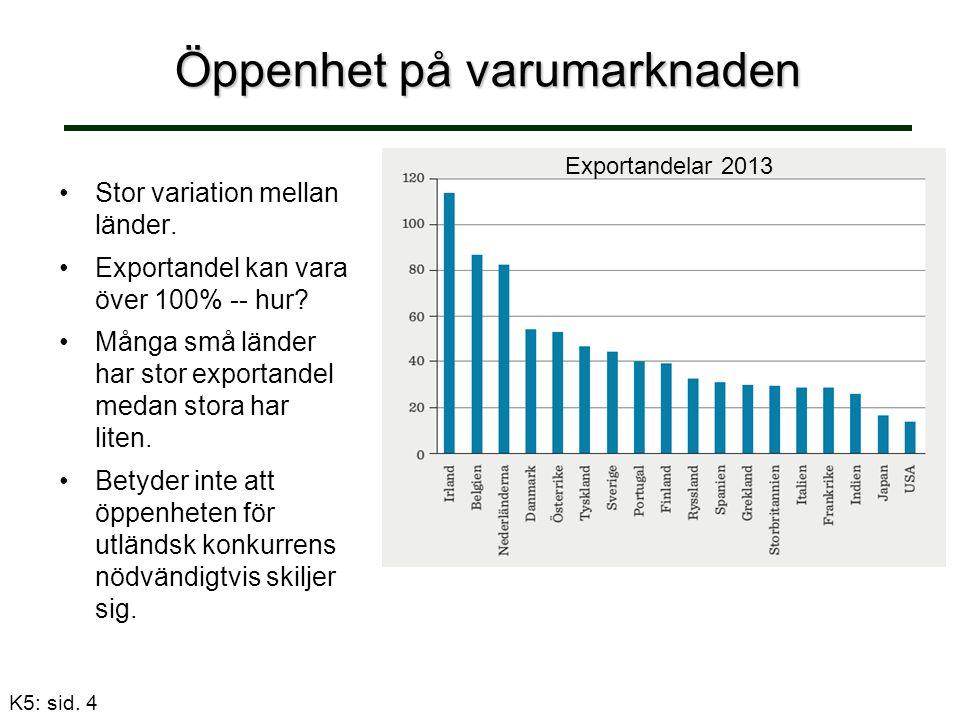 K5: sid.4 Öppenhet på varumarknaden Stor variation mellan länder.