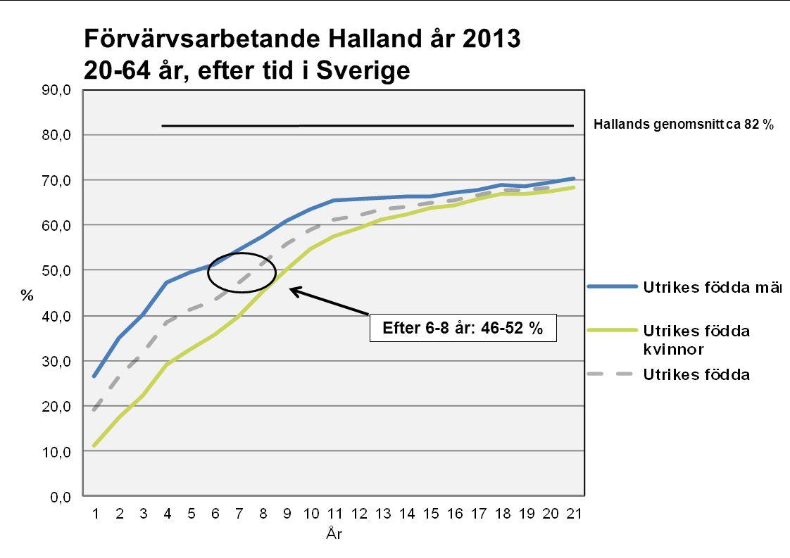 Efter 6-8 år: 46-52 % Hallands genomsnitt ca 82 % Förvärvsarbetande Halland år 2013 20-64 år, efter tid i Sverige