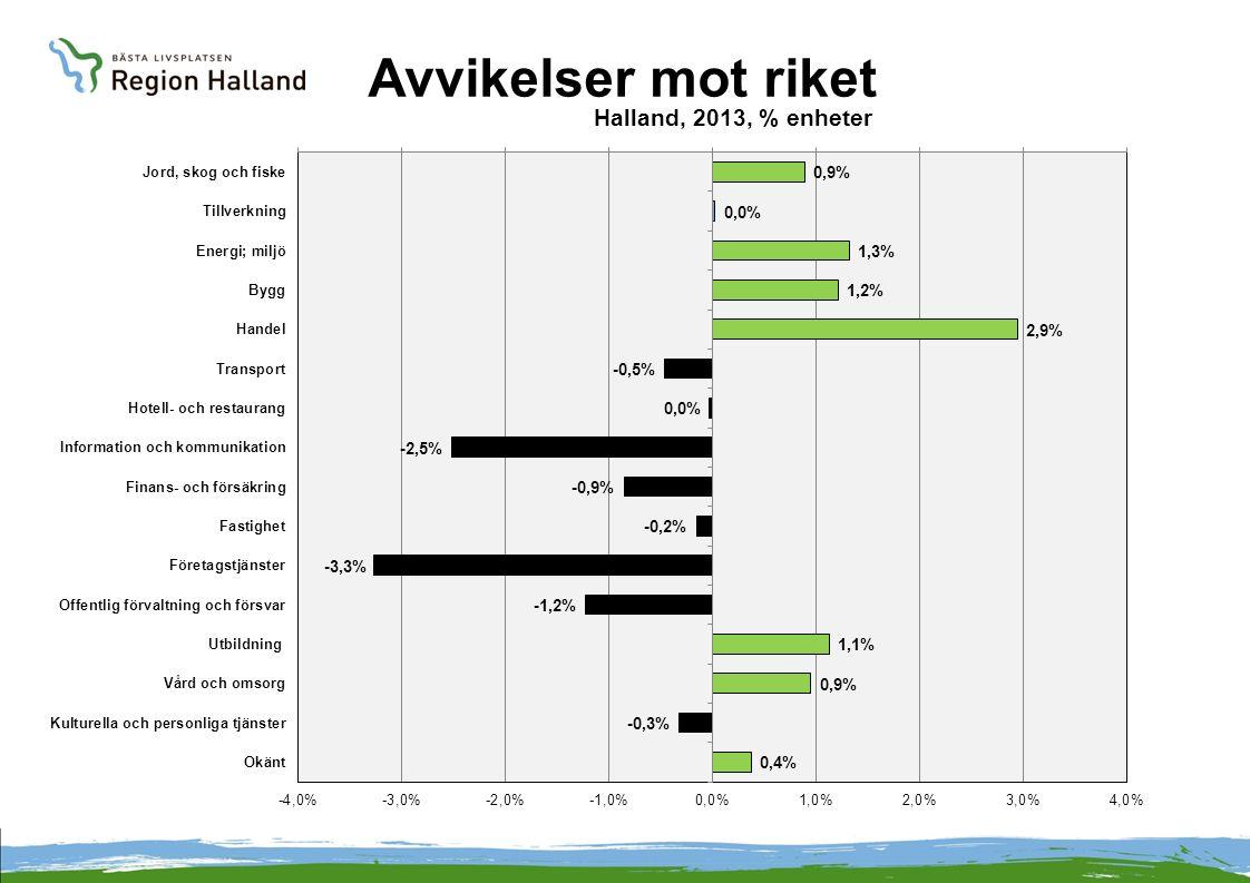 Avvikelser mot riket Halland, 2013, % enheter