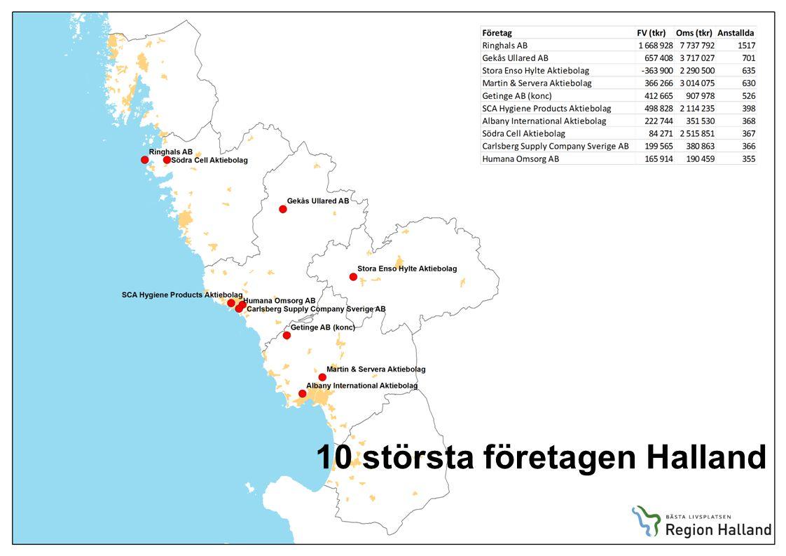 10 största företagen Halland