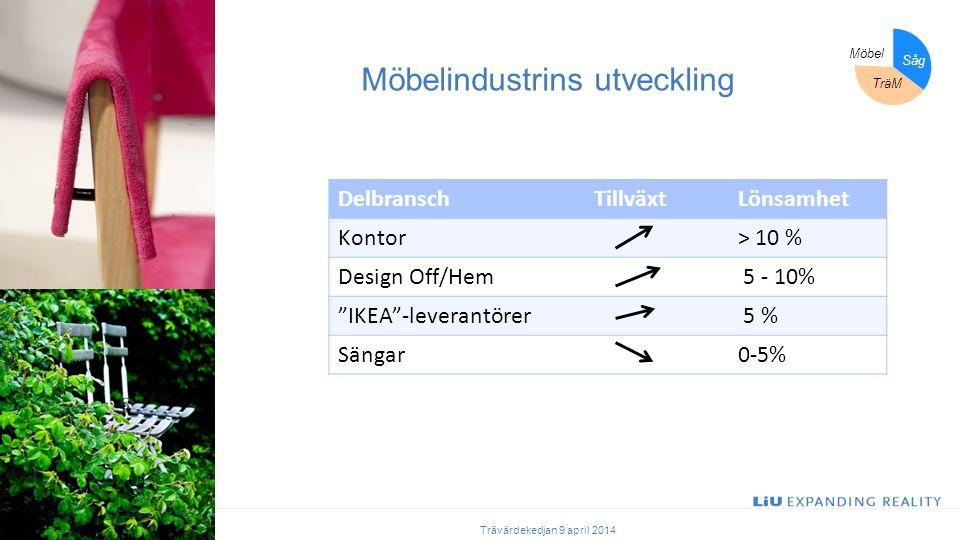 Möbelindustrins utveckling Trävärdekedjan 9 april 2014 Möbel Såg TräM DelbranschTillväxtLönsamhet Kontor> 10 % Design Off/Hem 5 - 10% IKEA -leverantörer 5 % Sängar0-5%