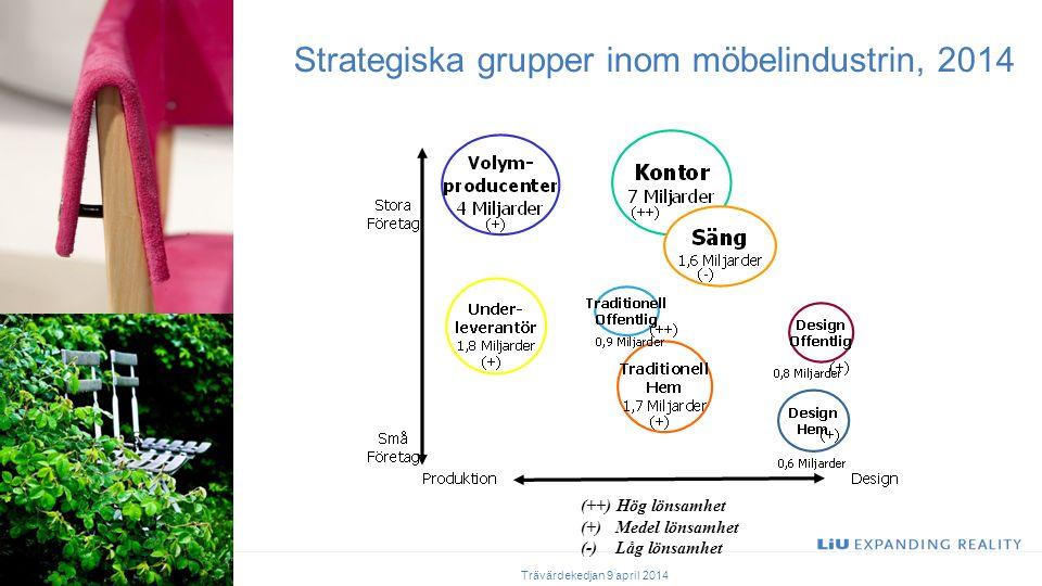 Strategiska grupper inom möbelindustrin, 2014 (++) Hög lönsamhet (+) Medel lönsamhet (-) Låg lönsamhet Trävärdekedjan 9 april 2014