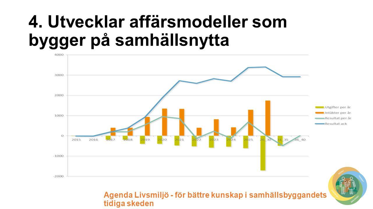 Agenda Livsmiljö - för bättre kunskap i samhällsbyggandets tidiga skeden 4.