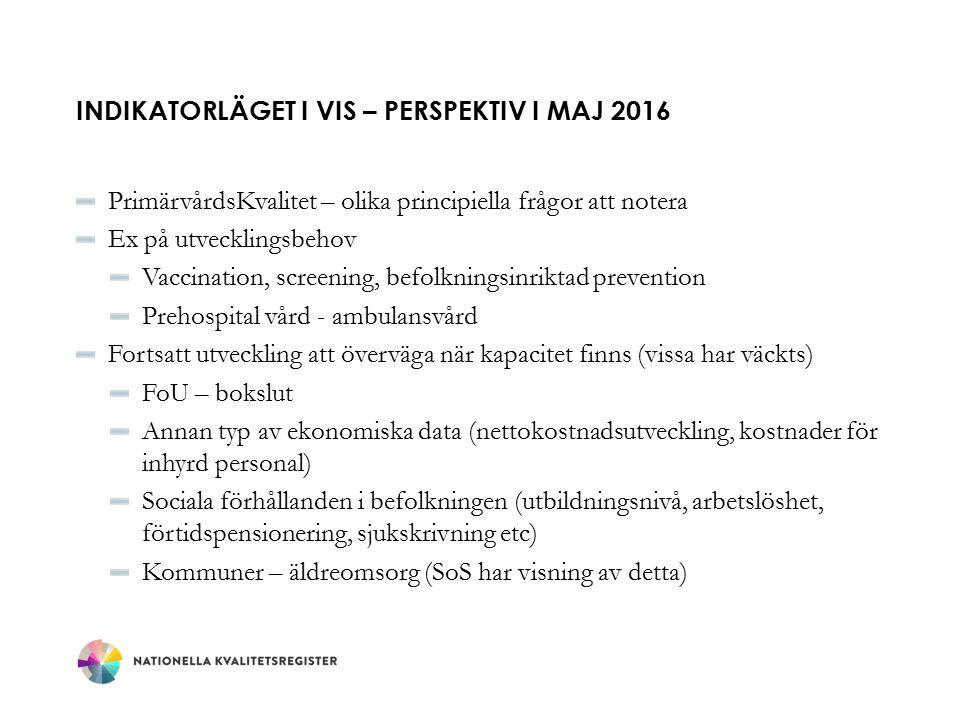 INDIKATORLÄGET I VIS – PERSPEKTIV I MAJ 2016 PrimärvårdsKvalitet – olika principiella frågor att notera Ex på utvecklingsbehov Vaccination, screening, befolkningsinriktad prevention Prehospital vård - ambulansvård Fortsatt utveckling att överväga när kapacitet finns (vissa har väckts) FoU – bokslut Annan typ av ekonomiska data (nettokostnadsutveckling, kostnader för inhyrd personal) Sociala förhållanden i befolkningen (utbildningsnivå, arbetslöshet, förtidspensionering, sjukskrivning etc) Kommuner – äldreomsorg (SoS har visning av detta)