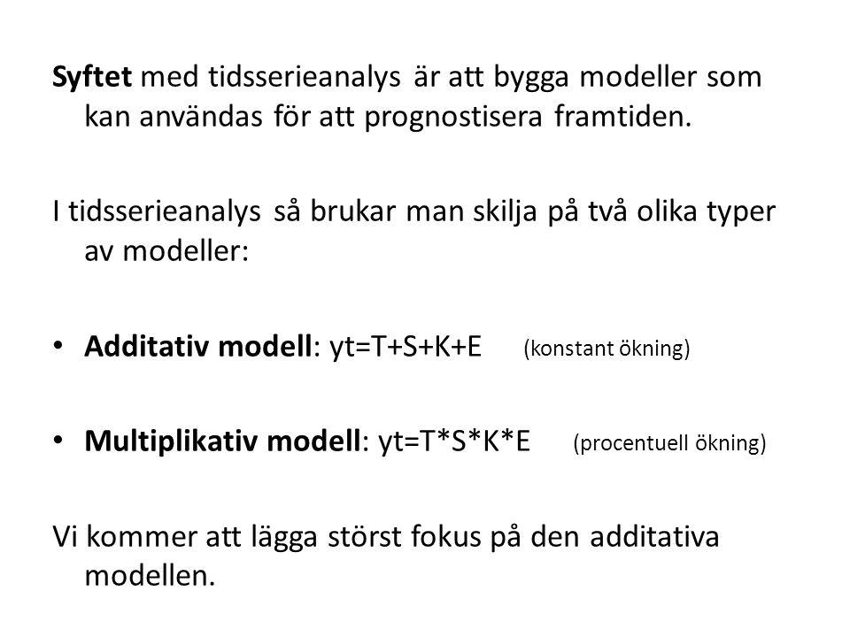 Syftet med tidsserieanalys är att bygga modeller som kan användas för att prognostisera framtiden.