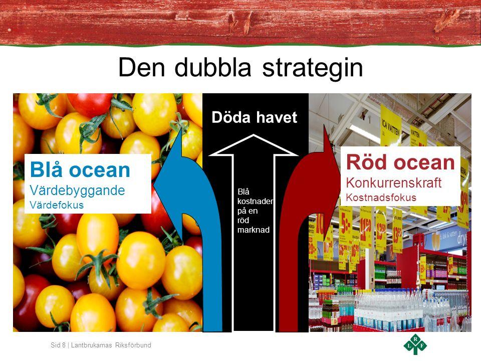 Sid 8 | Lantbrukarnas Riksförbund Röd ocean Konkurrenskraft Kostnadsfokus Blå ocean Värdebyggande Värdefokus Den dubbla strategin Döda havet Blå kostnader på en röd marknad