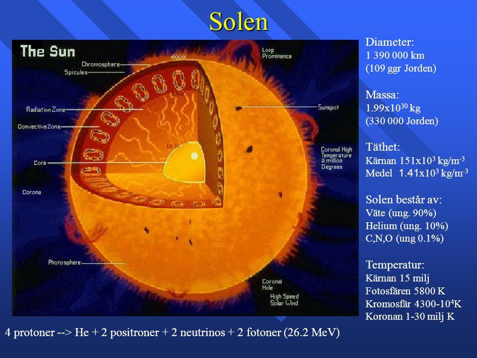 Solen Diameter: 1 390 000 km (109 ggr Jorden) Massa: 1.99x10 30 kg (330 000 Jorden) Täthet: Kärnan 151x10 3 kg/m -3 Medel 1.41 x10 3 kg/m -3 Solen bes
