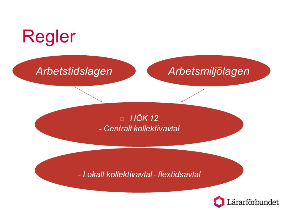 Regler ArbetsmiljölagenArbetstidslagen  HÖK 12 - Centralt kollektivavtal - Lokalt kollektivavtal - flextidsavtal