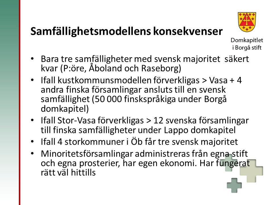 Samfällighetsmodellens konsekvenser Bara tre samfälligheter med svensk majoritet säkert kvar (P:öre, Åboland och Raseborg) Ifall kustkommunsmodellen f