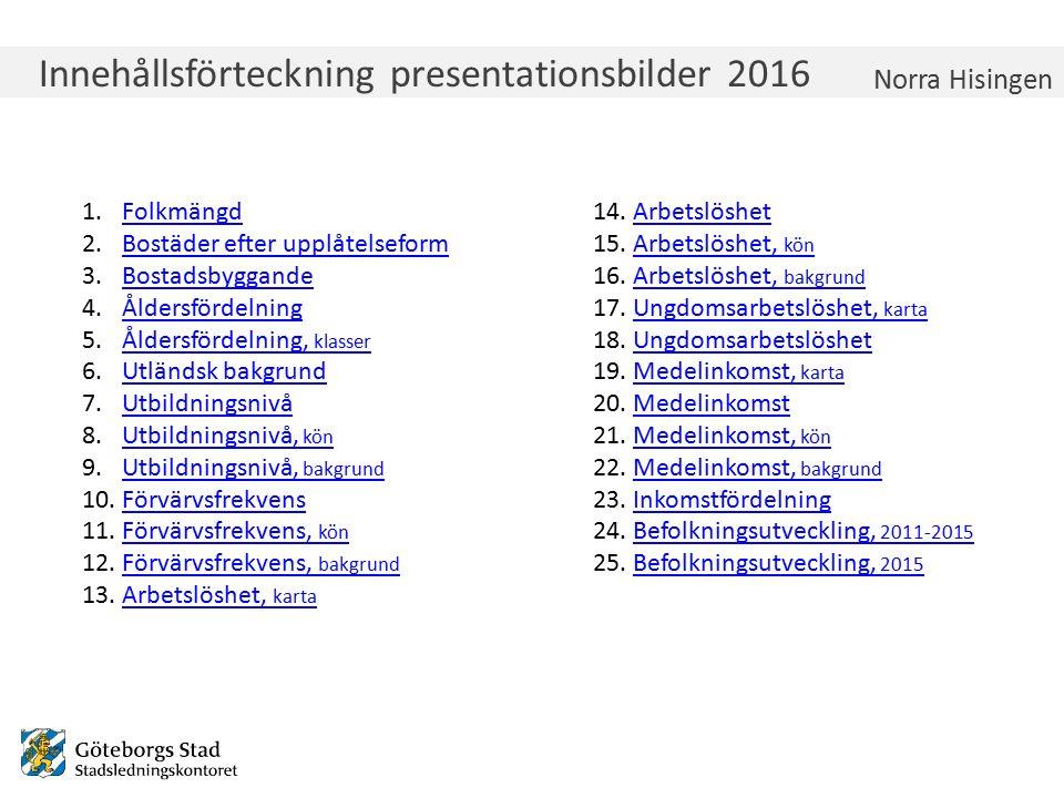 Innehållsförteckning presentationsbilder 2016 Norra Hisingen 1.FolkmängdFolkmängd 2.Bostäder efter upplåtelseformBostäder efter upplåtelseform 3.Bosta