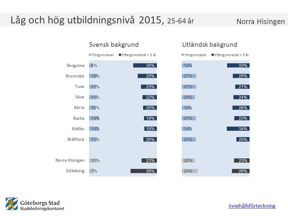 Låg och hög utbildningsnivå 2015, 25-64 år Innehållsförteckning Norra Hisingen