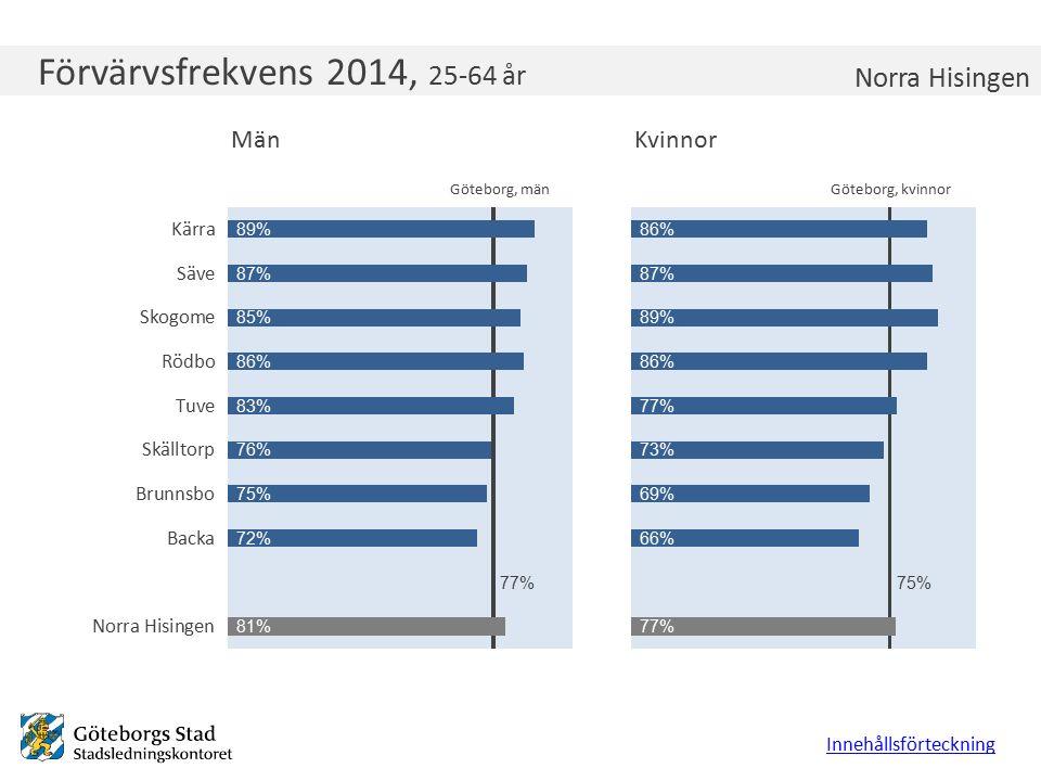 Förvärvsfrekvens 2014, 25-64 år Innehållsförteckning Norra Hisingen Göteborg, kvinnorGöteborg, män