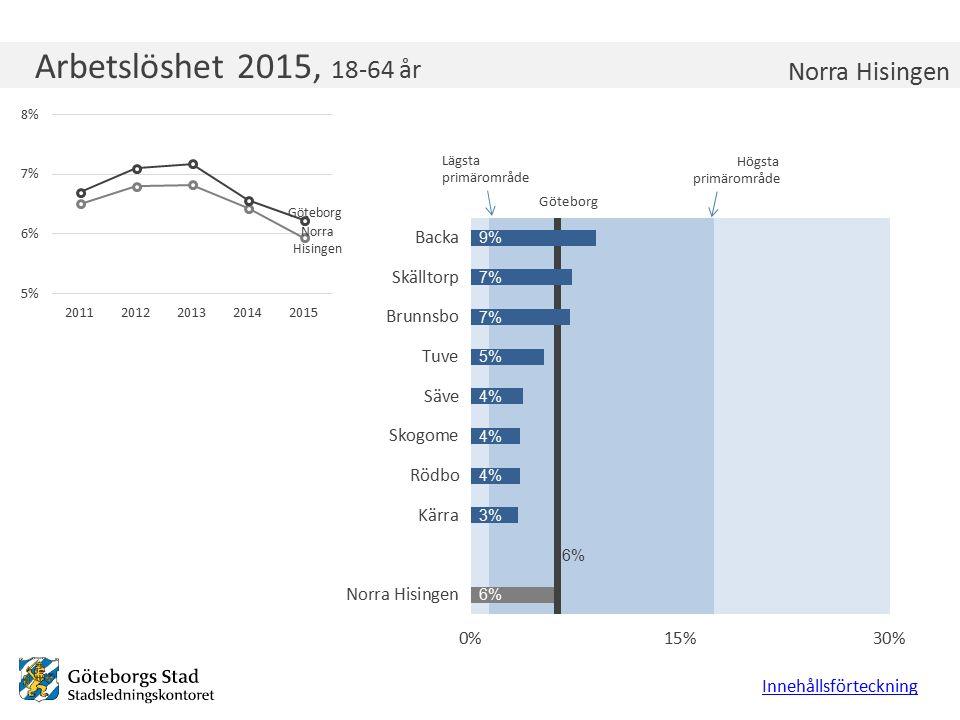 Arbetslöshet 2015, 18-64 år Innehållsförteckning Norra Hisingen Lägsta primärområde Högsta primärområde Göteborg