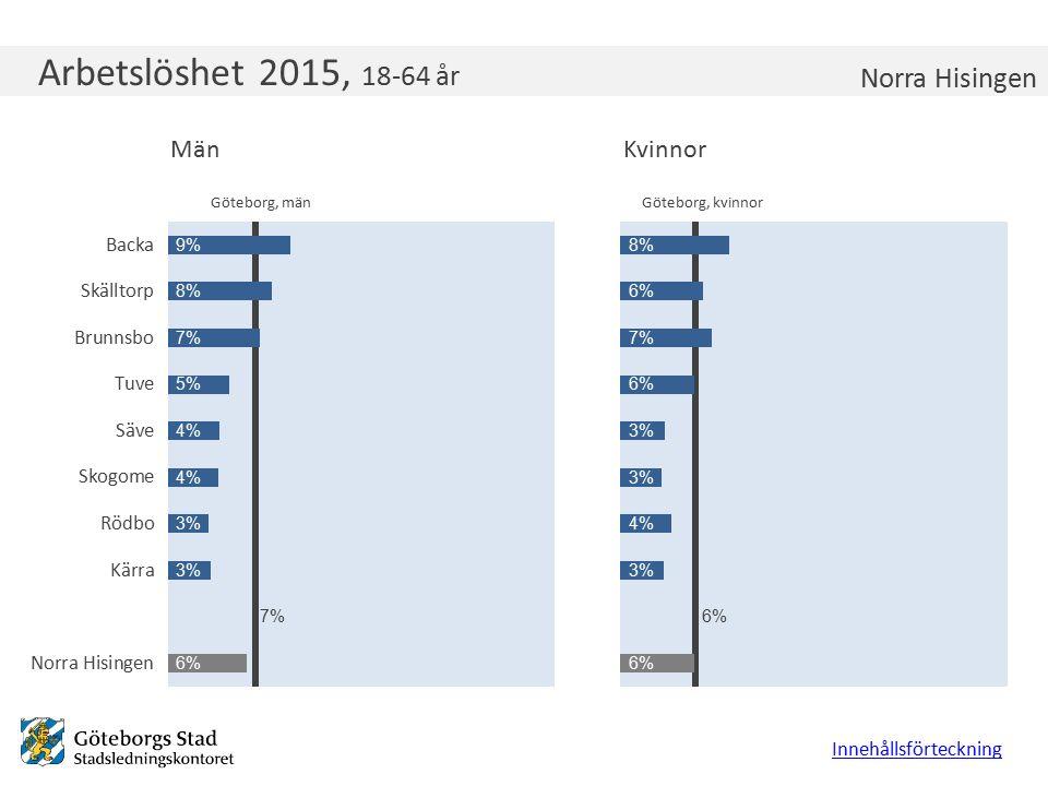 Arbetslöshet 2015, 18-64 år Innehållsförteckning Norra Hisingen Göteborg, kvinnorGöteborg, män