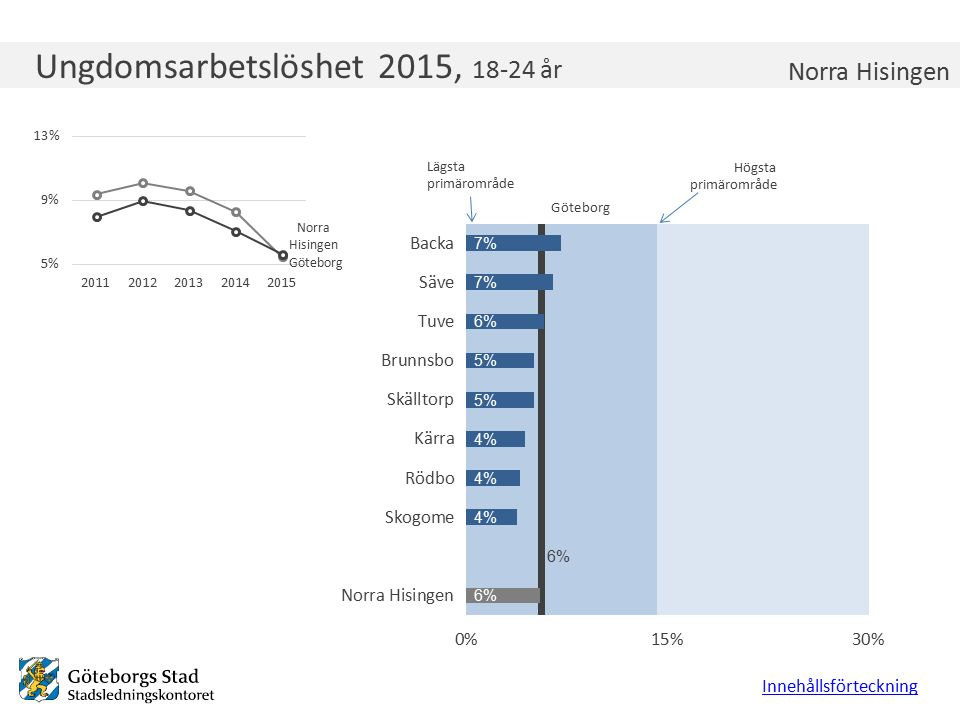 Ungdomsarbetslöshet 2015, 18-24 år Innehållsförteckning Norra Hisingen Lägsta primärområde Högsta primärområde Göteborg