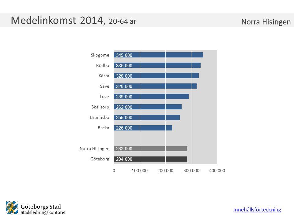 Medelinkomst 2014, 20-64 år Innehållsförteckning Norra Hisingen